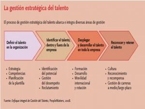 La-gestión-estratégica-del-talento-300x225