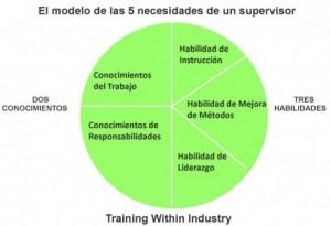 competencias-del-supervisor-300x205