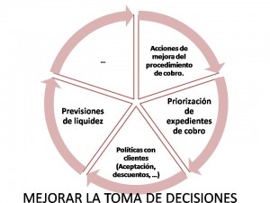 Decisiones-sobre-cobros-300x225