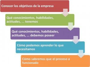 flexa-paln-de-aprendizaje-blog2-300x225