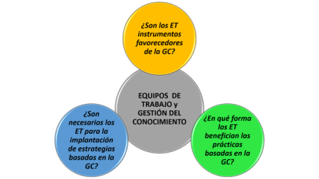Equipos-de-Trabajo-y-Gestión-del-Conocimiento-1024x576