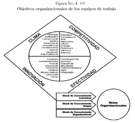 Objetivos-organizacionales-de-los-equipos-de-trabajo