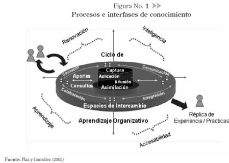 Procesos-e-interfases-de-conocimiento
