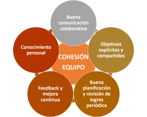 Cohesión-equipo-300x239